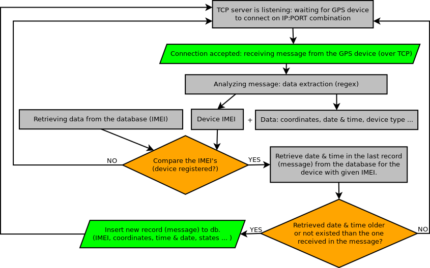 Flowchart for GPS device tracking logic